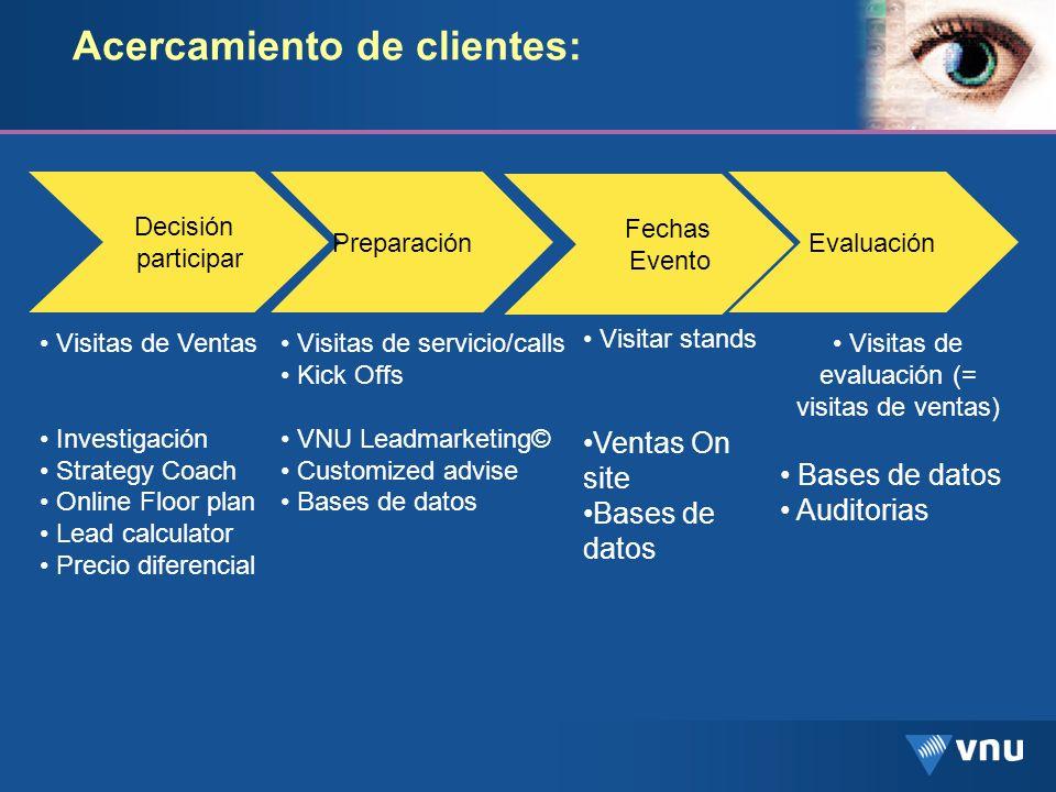 Decisión participar Preparación Fechas Evento Evaluación Visitas de Ventas Investigación Strategy Coach Online Floor plan Lead calculator Precio difer