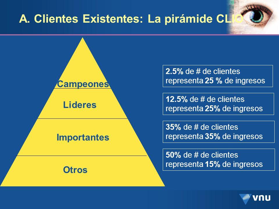 A. Clientes Existentes: La pirámide CLIO Campeones Lideres Importantes Otros 2.5% de # de clientes representa 25 % de ingresos 12.5% de # de clientes