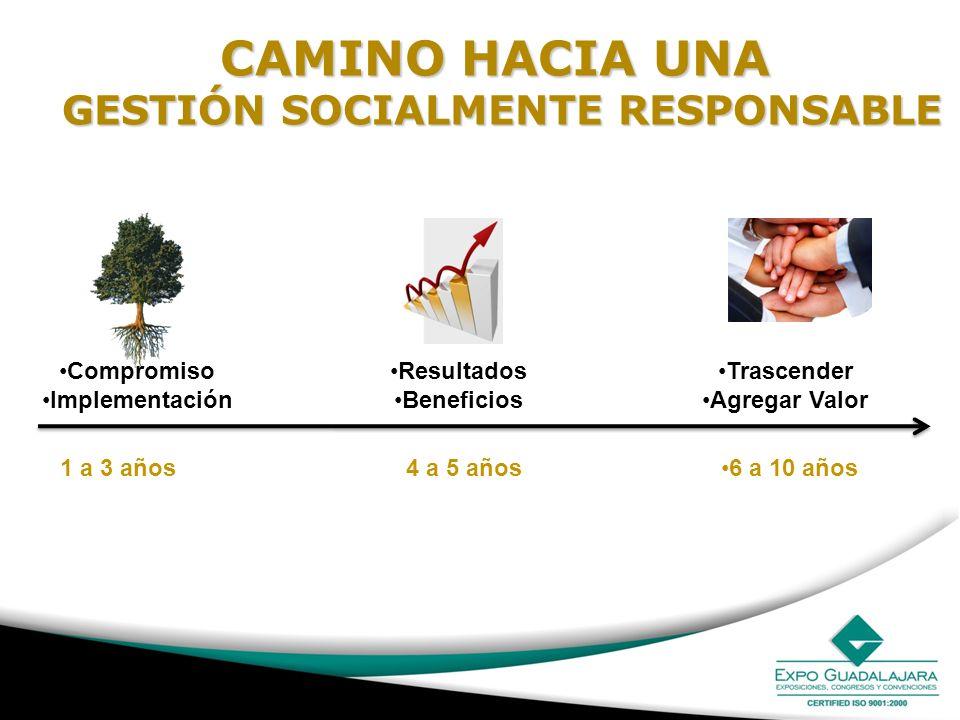 CAMINO HACIA UNA GESTIÓN SOCIALMENTE RESPONSABLE GESTIÓN SOCIALMENTE RESPONSABLE Compromiso Implementación Resultados Beneficios Trascender Agregar Va