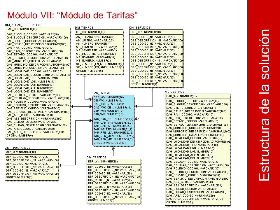 Módulo VII: Módulo de Tarifas Estructura de la solución