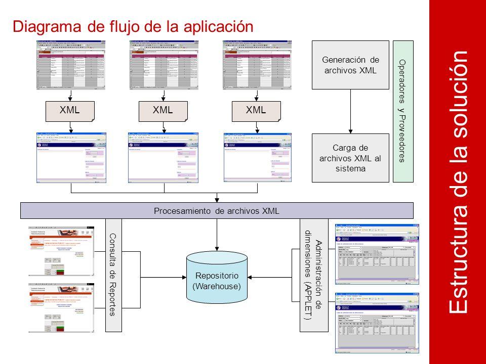 Diagrama de flujo de la aplicación Estructura de la solución XML Procesamiento de archivos XML Repositorio (Warehouse) Consulta de Reportes XML Generación de archivos XML Carga de archivos XML al sistema Operadores y Proveedores Administración de dimensiones (APPLET)