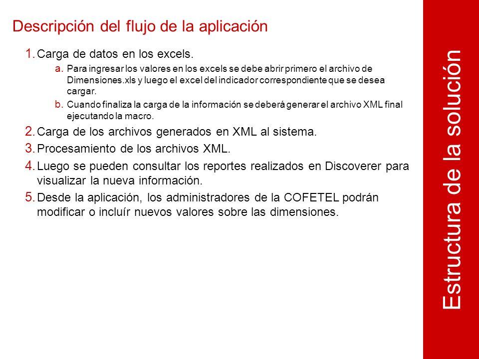 Descripción del flujo de la aplicación 1. Carga de datos en los excels.