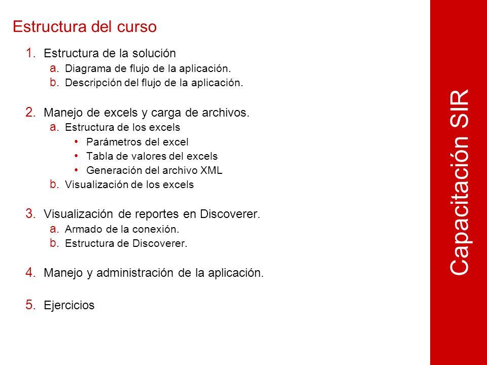 Estructura del curso 1. Estructura de la solución a.