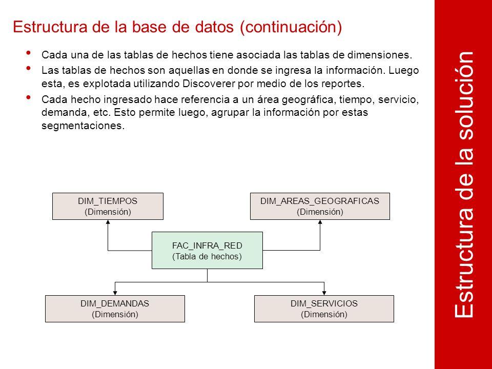 Estructura de la base de datos (continuación) Estructura de la solución FAC_INFRA_RED (Tabla de hechos) Cada una de las tablas de hechos tiene asociada las tablas de dimensiones.