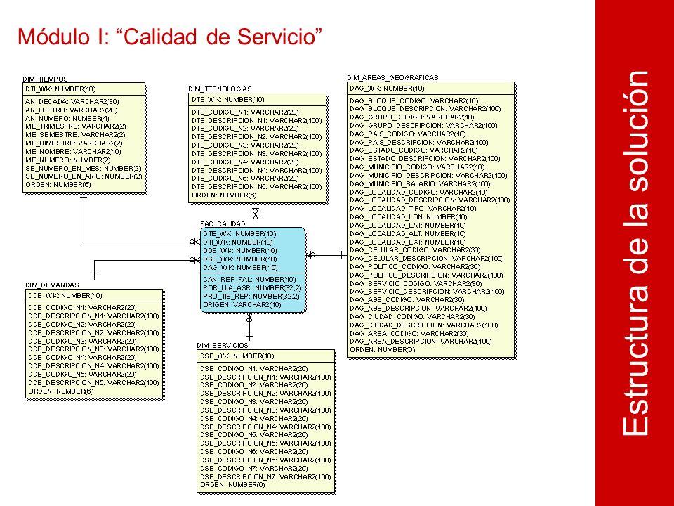 Módulo I: Calidad de Servicio Estructura de la solución