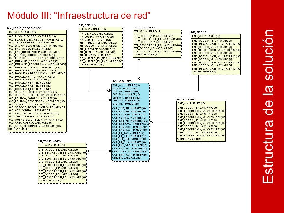 Módulo III: Infraestructura de red Estructura de la solución