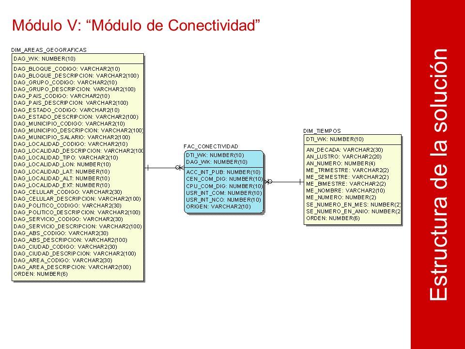 Módulo V: Módulo de Conectividad Estructura de la solución
