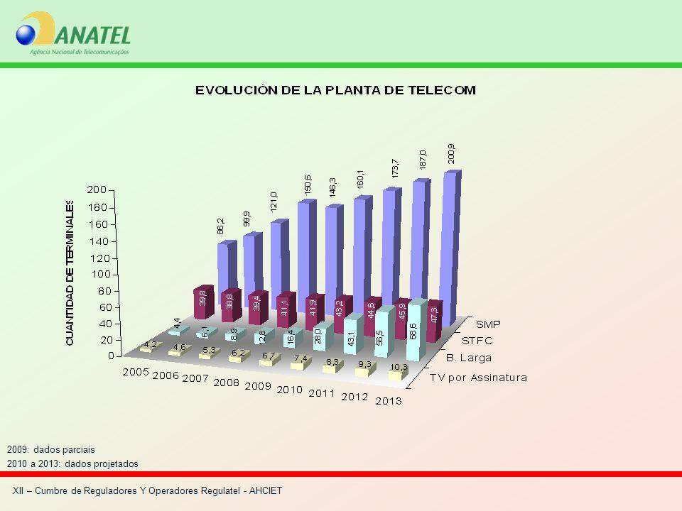 2009: dados parciais 2010 a 2013: dados projetados 2009: dados parciais 2010 a 2013: dados projetados