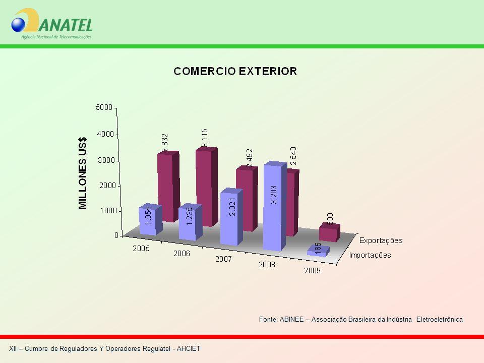 XII – Cumbre de Reguladores Y Operadores Regulatel - AHCIET Fonte: ABINEE – Associação Brasileira da Indústria Eletroeletrônica