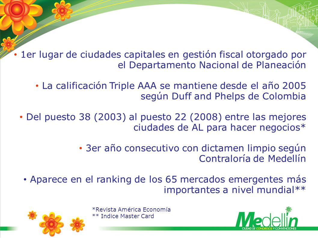 Capacidad Instalada Número Habitaciones Tarifas en US$ Capacidad total de habitaciones en la Ciudad: 6.000 3, 4 y 5 Estrellas 70%68 - 215 TOTAL Infraestructura Hotelera Fuente: Subsecretaría Turismo Medellín - Situr