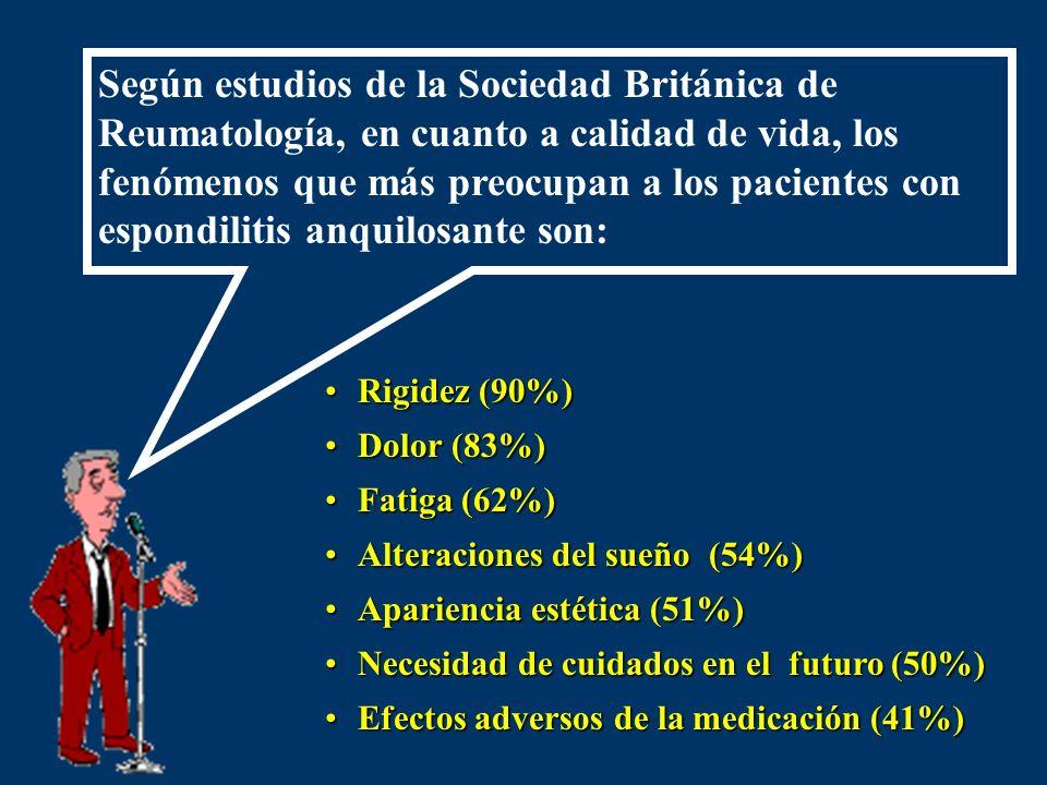 Según estudios de la Sociedad Británica de Reumatología, en cuanto a calidad de vida, los fenómenos que más preocupan a los pacientes con espondilitis