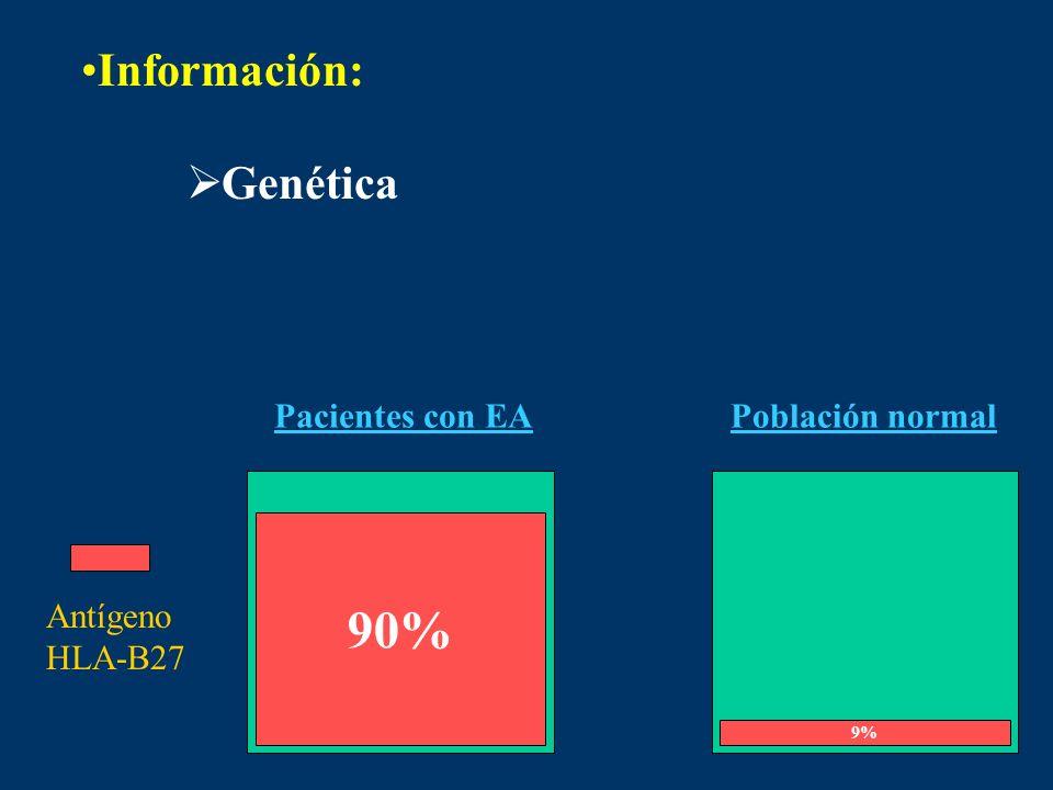 Información: Genética Pacientes con EAPoblación normal 90% 9% Antígeno HLA-B27