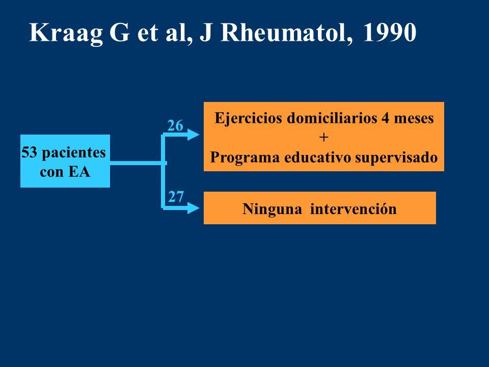 Kraag G et al, J Rheumatol, 1990 53 pacientes con EA Ninguna intervención Ejercicios domiciliarios 4 meses + Programa educativo supervisado 26 27