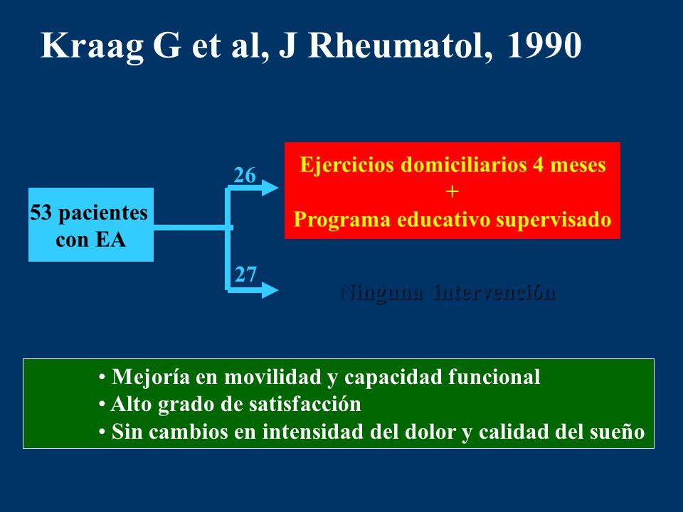 Kraag G et al, J Rheumatol, 1990 53 pacientes con EA Ninguna intervención Ejercicios domiciliarios 4 meses + Programa educativo supervisado 26 27 Mejo