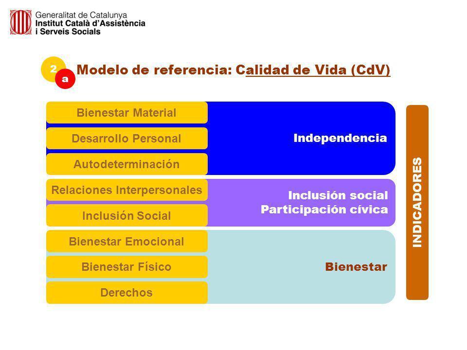 Bienestar Inclusión social Participación cívica Independencia 2 a Bienestar Emocional Relaciones Interpersonales Bienestar Material Desarrollo Persona