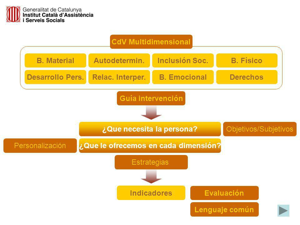 Bienestar Emocional Relaciones Interpersonales Bienestar Material Desarrollo Personal Bienestar Físico Auto- determinación Inclusión Social Derechos