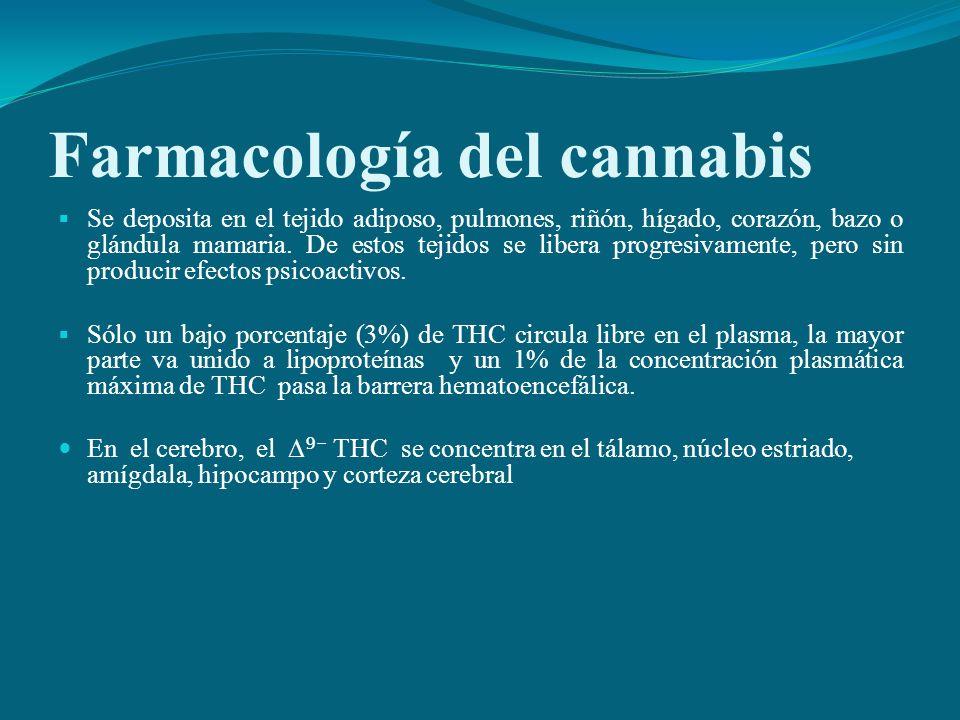 Farmacología del cannabis Se deposita en el tejido adiposo, pulmones, riñón, hígado, corazón, bazo o glándula mamaria. De estos tejidos se libera prog