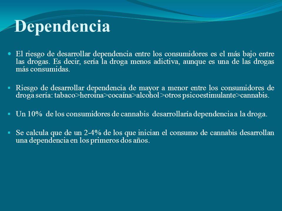 Dependencia El riesgo de desarrollar dependencia entre los consumidores es el más bajo entre las drogas. Es decir, sería la droga menos adictiva, aunq