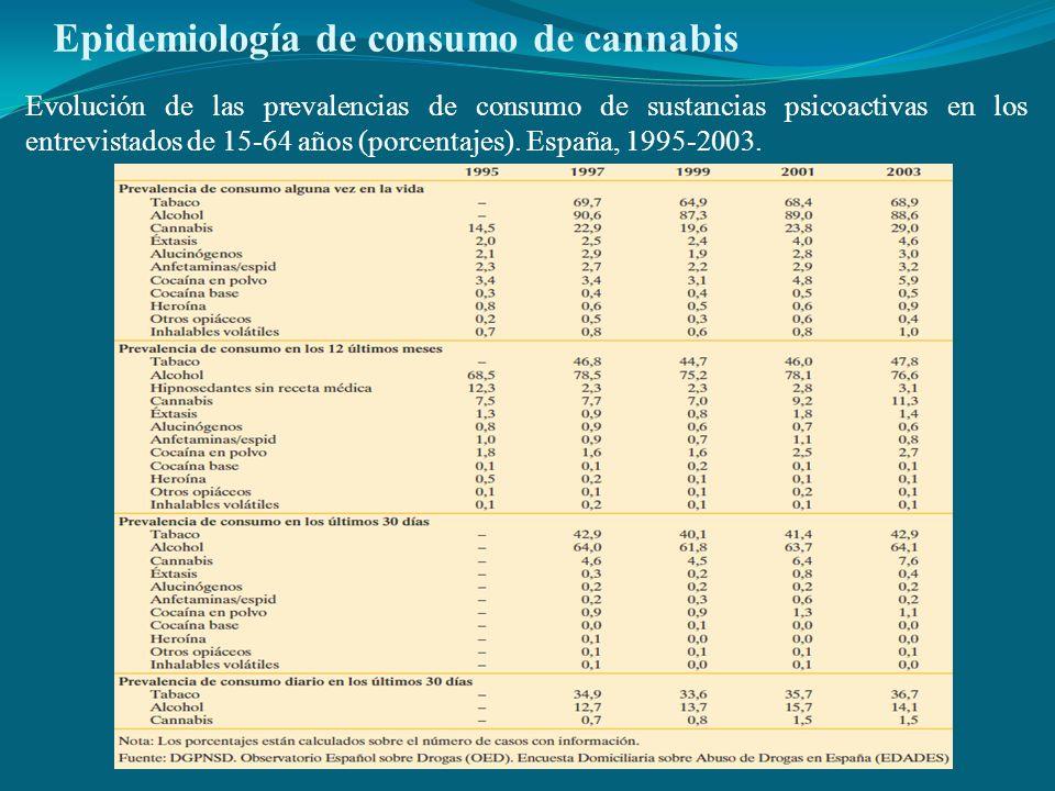 Epidemiología de consumo de cannabis Evolución de las prevalencias de consumo de sustancias psicoactivas en los entrevistados de 15-64 años (porcentaj