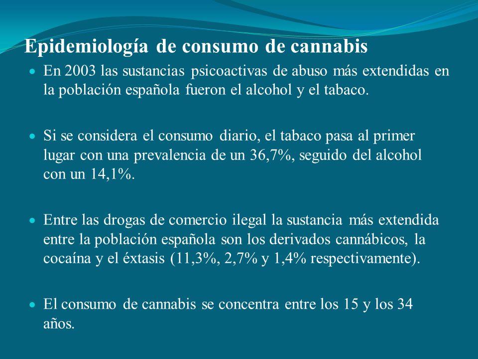 Epidemiología de consumo de cannabis En 2003 las sustancias psicoactivas de abuso más extendidas en la población española fueron el alcohol y el tabac