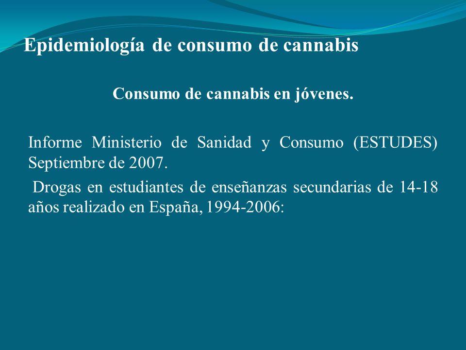 Epidemiología de consumo de cannabis Consumo de cannabis en jóvenes. Informe Ministerio de Sanidad y Consumo (ESTUDES) Septiembre de 2007. Drogas en e