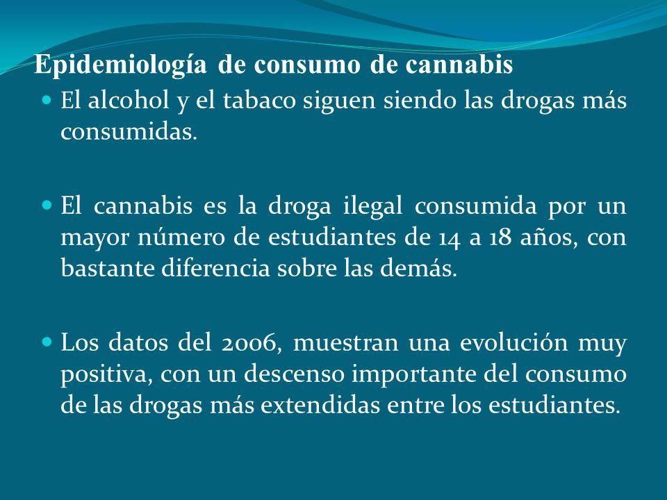 Epidemiología de consumo de cannabis E l alcohol y el tabaco siguen siendo las drogas más consumidas. El cannabis es la droga ilegal consumida por un