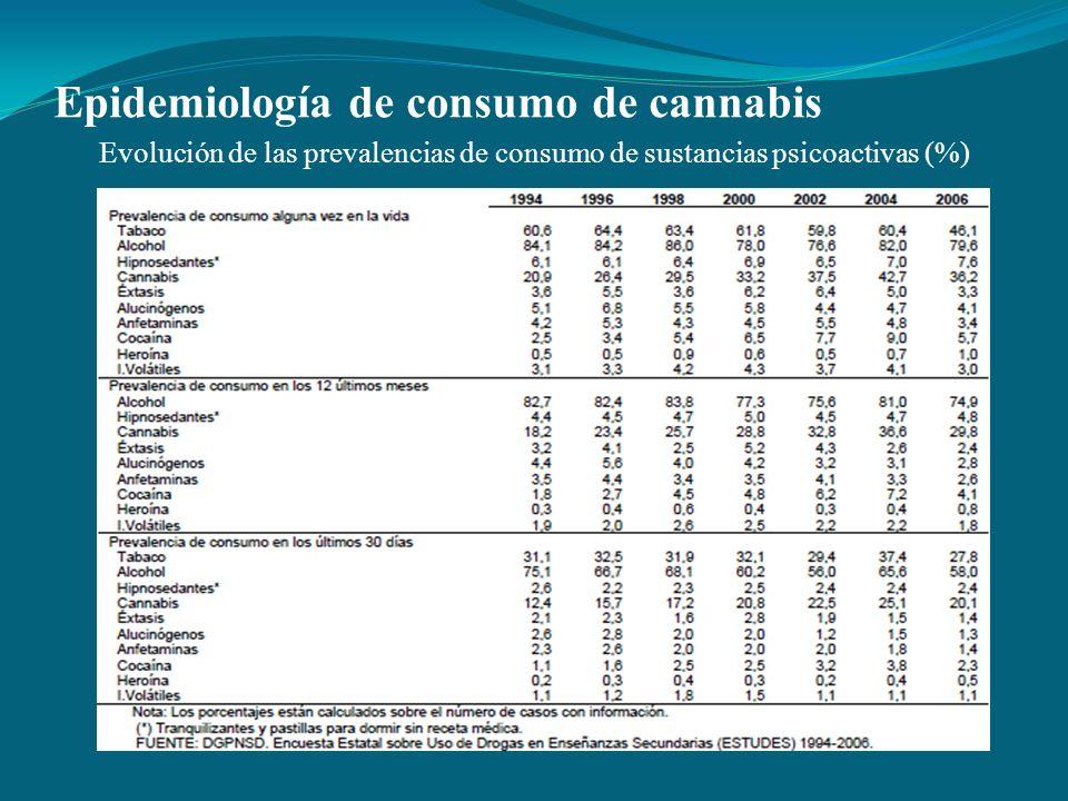 Epidemiología de consumo de cannabis Evolución de las prevalencias de consumo de sustancias psicoactivas (%)
