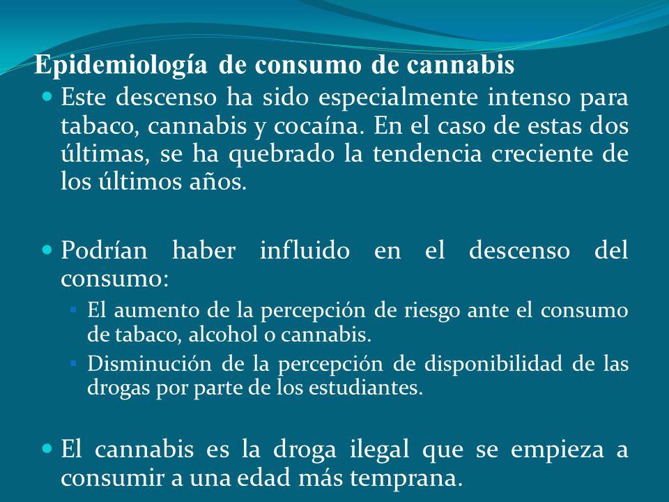 Epidemiología de consumo de cannabis Este descenso ha sido especialmente intenso para tabaco, cannabis y cocaína. En el caso de estas dos últimas, se