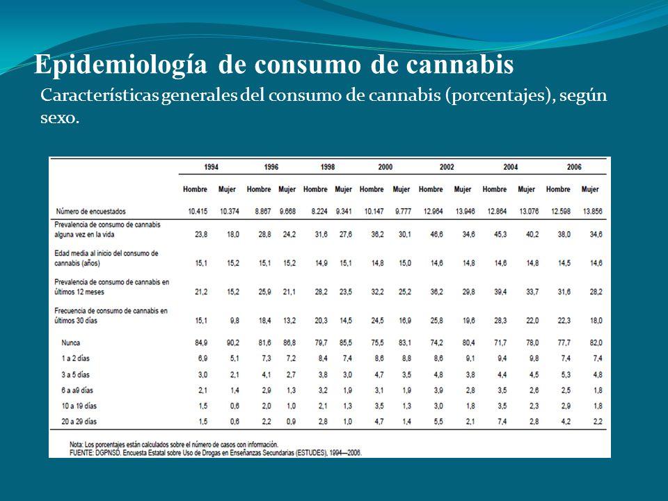 Epidemiología de consumo de cannabis Características generales del consumo de cannabis (porcentajes), según sexo.