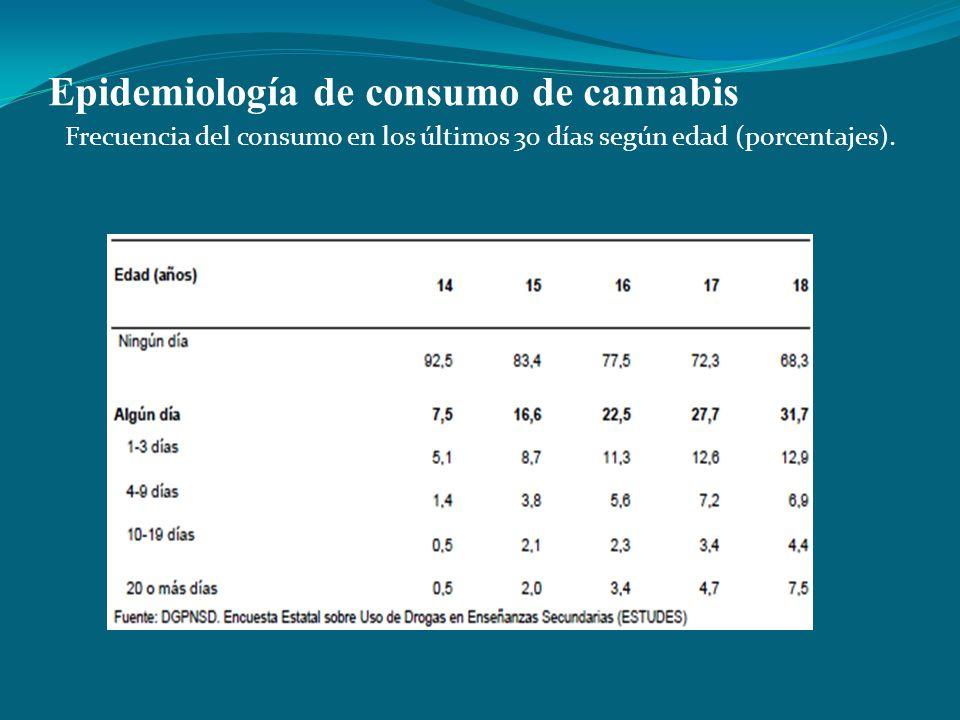 Epidemiología de consumo de cannabis Frecuencia del consumo en los últimos 30 días según edad (porcentajes).