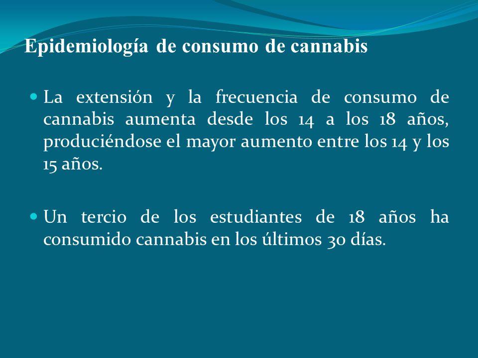 Epidemiología de consumo de cannabis La extensión y la frecuencia de consumo de cannabis aumenta desde los 14 a los 18 años, produciéndose el mayor au