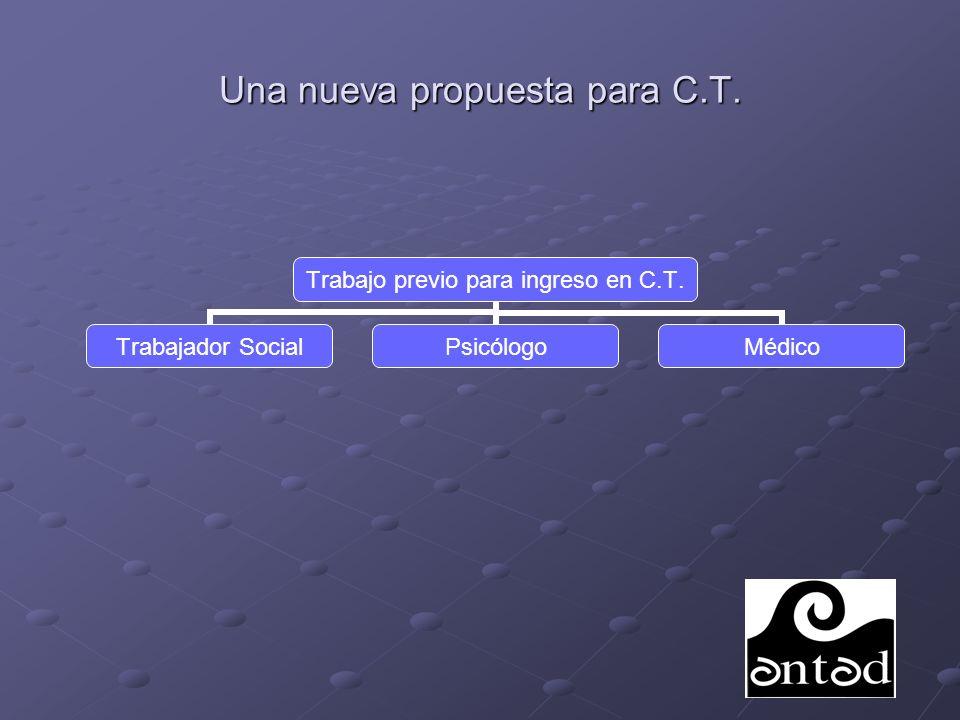 Una nueva propuesta para C.T.ÁREAS DE INTERVENCIÓN 1.