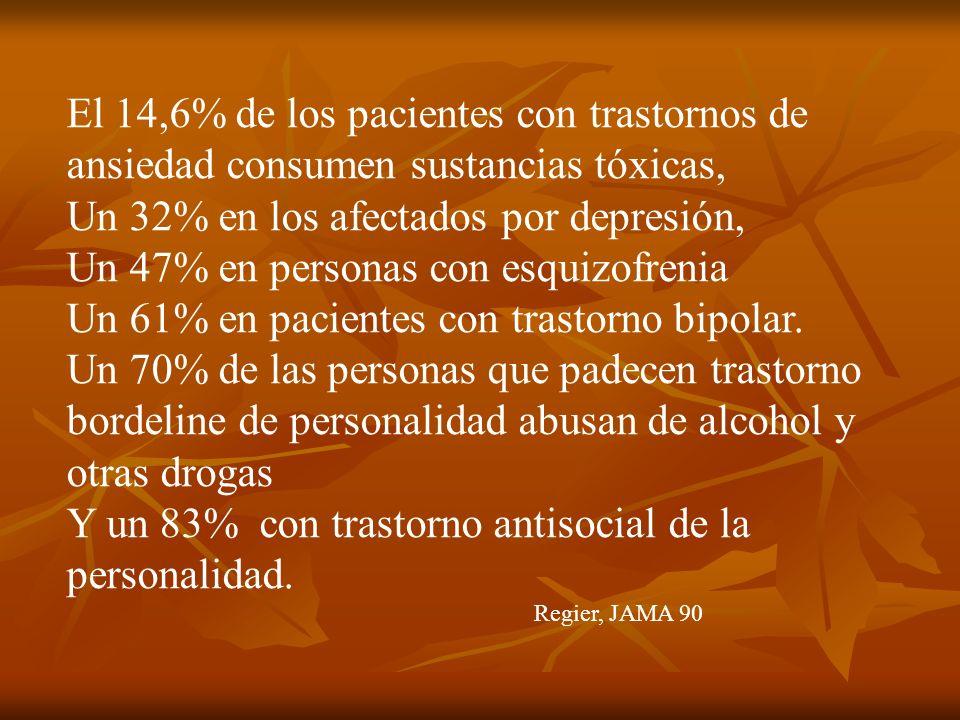 El 14,6% de los pacientes con trastornos de ansiedad consumen sustancias tóxicas, Un 32% en los afectados por depresión, Un 47% en personas con esquiz