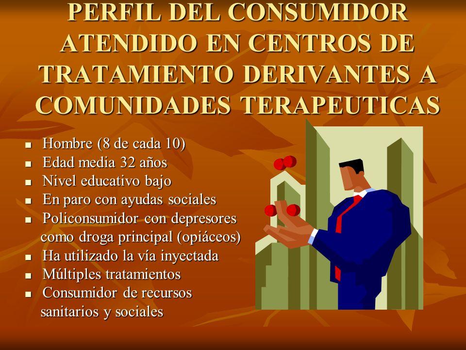 PERFIL DEL CONSUMIDOR ATENDIDO EN CENTROS DE TRATAMIENTO DERIVANTES A COMUNIDADES TERAPEUTICAS Hombre (8 de cada 10) Hombre (8 de cada 10) Edad media