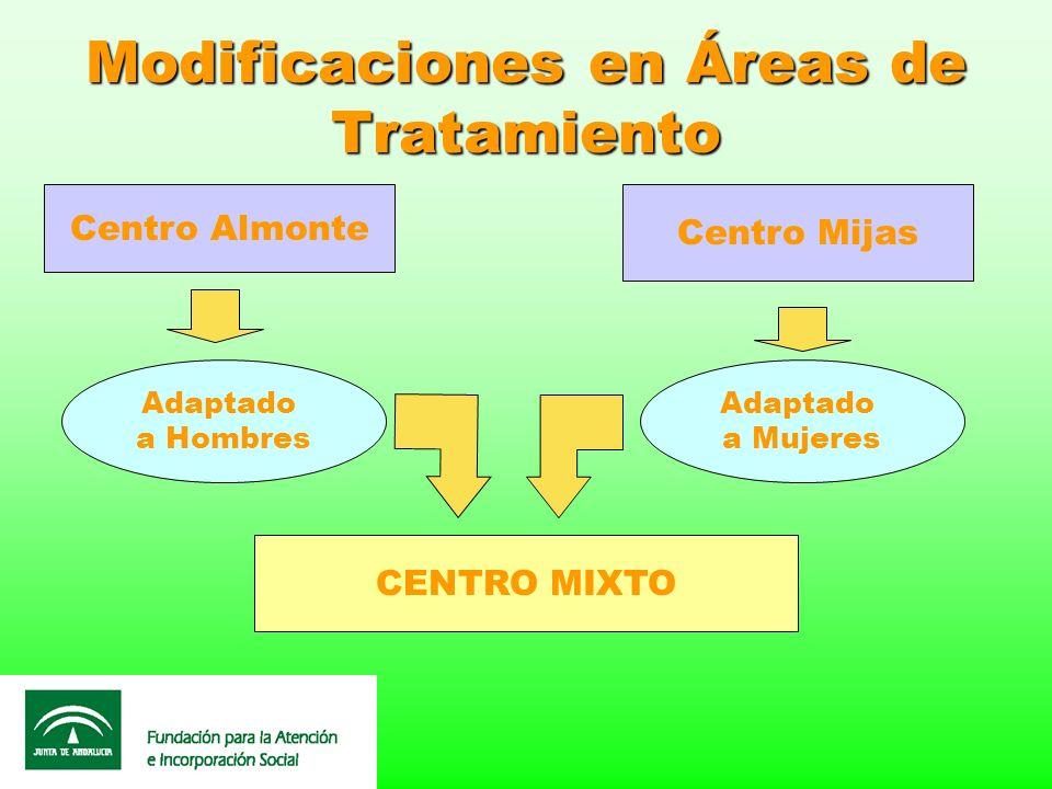 Modificaciones en Áreas de Tratamiento Centro Almonte Centro Mijas Adaptado a Hombres Adaptado a Mujeres CENTRO MIXTO