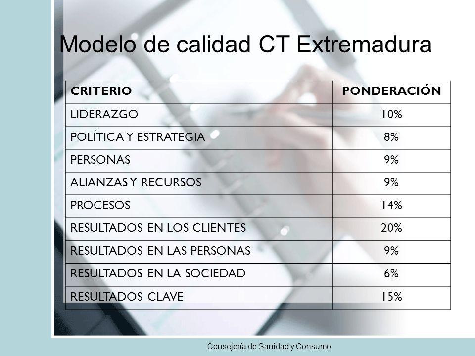 Consejería de Sanidad y Consumo CRITERIOPONDERACIÓN LIDERAZGO10% POLÍTICA Y ESTRATEGIA8% PERSONAS9% ALIANZAS Y RECURSOS9% PROCESOS14% RESULTADOS EN LOS CLIENTES20% RESULTADOS EN LAS PERSONAS9% RESULTADOS EN LA SOCIEDAD6% RESULTADOS CLAVE15% Modelo de calidad CT Extremadura