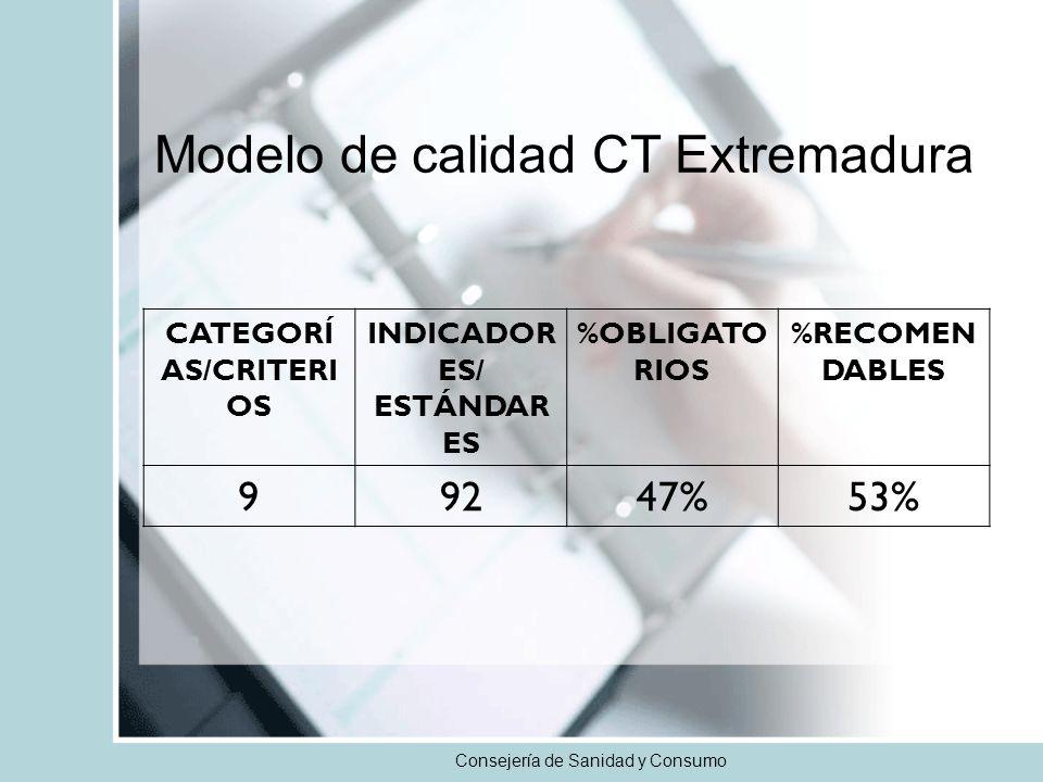 Consejería de Sanidad y Consumo CATEGORÍ AS/CRITERI OS INDICADOR ES/ ESTÁNDAR ES %OBLIGATO RIOS %RECOMEN DABLES 99247%53% Modelo de calidad CT Extremadura