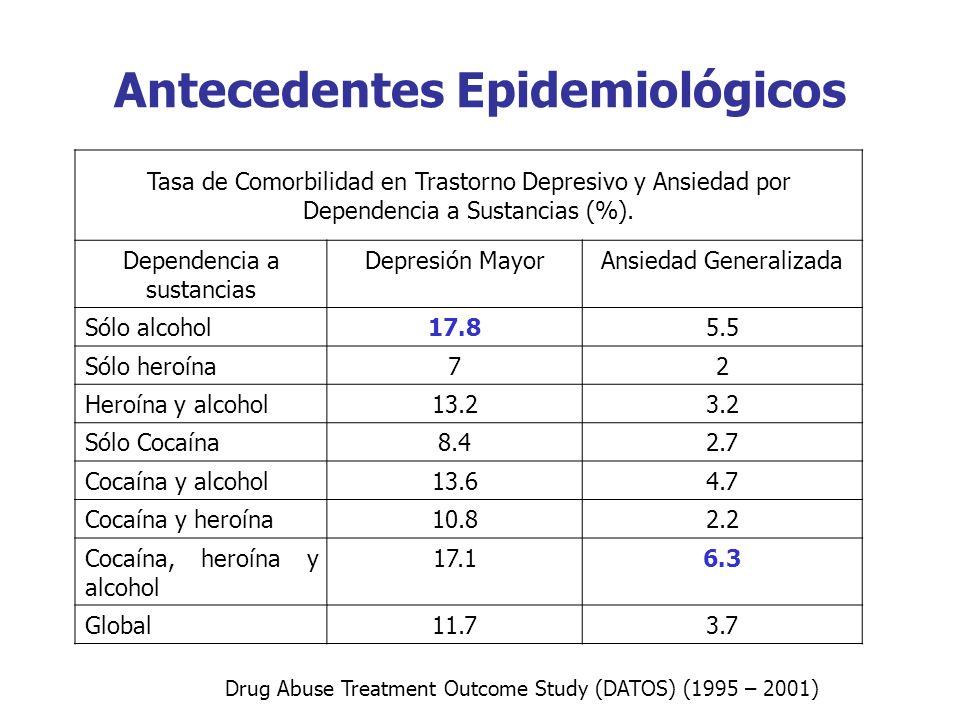 Tasa de Comorbilidad en Trastorno Depresivo y Ansiedad por Dependencia a Sustancias (%). Dependencia a sustancias Depresión MayorAnsiedad Generalizada
