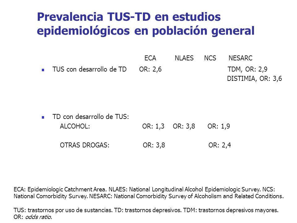 Prevalencia TUS-TD en estudios epidemiológicos en población general ECA NLAES NCS NESARC TUS con desarrollo de TD OR: 2,6 TDM, OR: 2,9 DISTIMIA, OR: 3