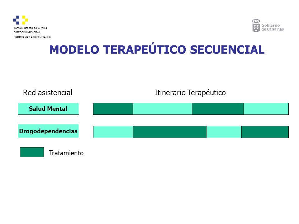 MODELO TERAPEÚTICO SECUENCIAL Red asistencialItinerario Terapéutico Salud Mental Drogodependencias Tratamiento Servicio Canario de la Salud DIRECCIÓN