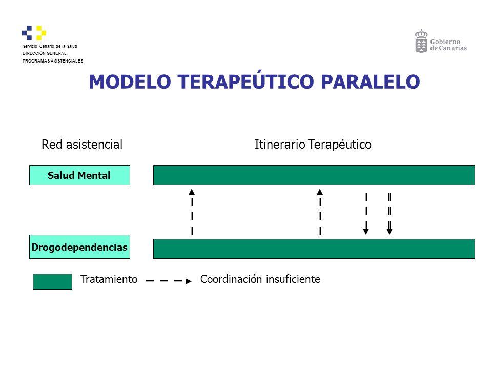 MODELO TERAPEÚTICO PARALELO Red asistencialItinerario Terapéutico Salud Mental Drogodependencias TratamientoCoordinación insuficiente Servicio Canario