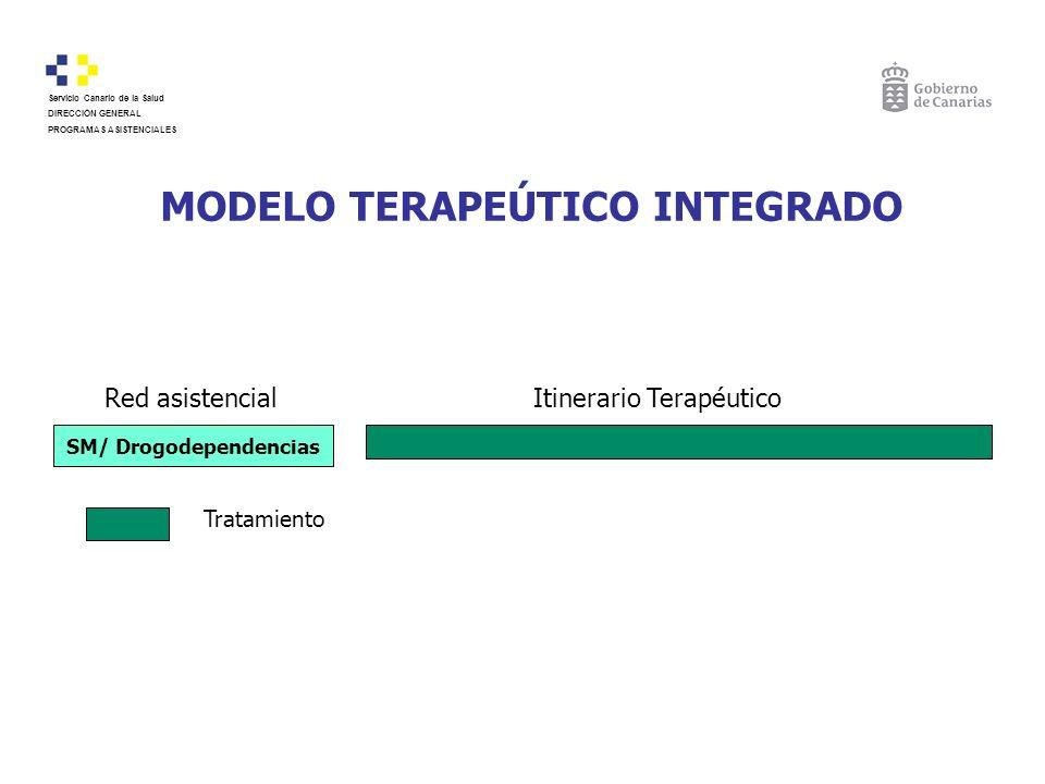 MODELO TERAPEÚTICO INTEGRADO Red asistencialItinerario Terapéutico SM/ Drogodependencias Tratamiento Servicio Canario de la Salud DIRECCIÓN GENERAL PR