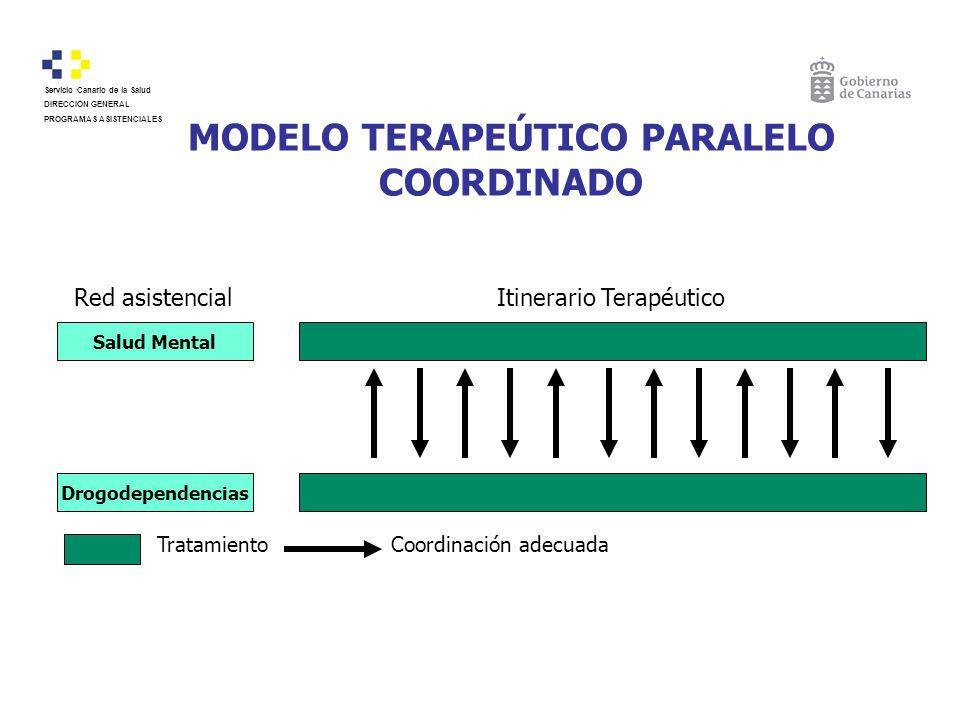 MODELO TERAPEÚTICO PARALELO COORDINADO Red asistencialItinerario Terapéutico Salud Mental Drogodependencias TratamientoCoordinación adecuada Servicio
