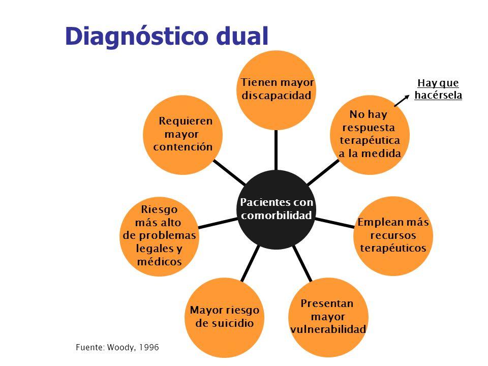Probables causas de diagnóstico dual (I) La psicopatología puede servir como un factor de riesgo para los trastornos adictivos o bien puede afectar la evolución de un trastorno adictivo.