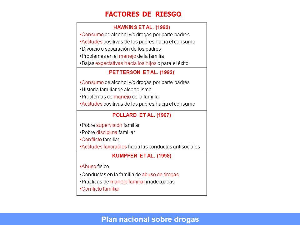 FACTORES DE RIESGO HAWKINS ET AL. (1992) Consumo de alcohol y/o drogas por parte padres Actitudes positivas de los padres hacia el consumo Divorcio o