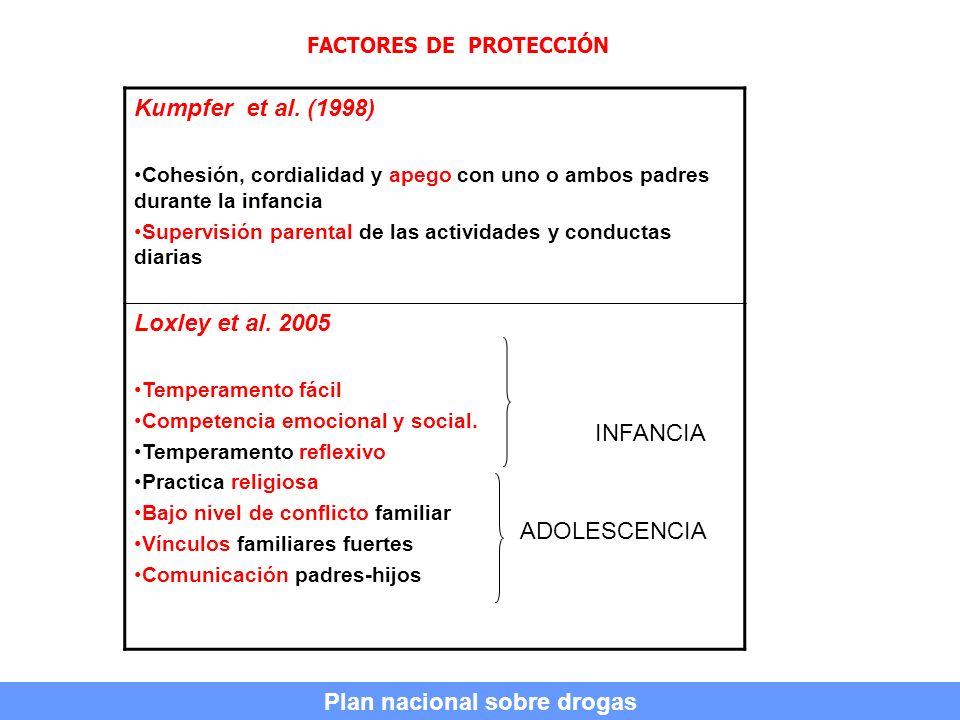 FACTORES DE PROTECCIÓN Kumpfer et al. (1998) Cohesión, cordialidad y apego con uno o ambos padres durante la infancia Supervisión parental de las acti