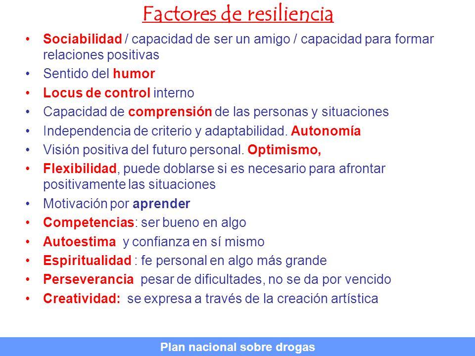 Factores de resiliencia Sociabilidad / capacidad de ser un amigo / capacidad para formar relaciones positivas Sentido del humor Locus de control inter
