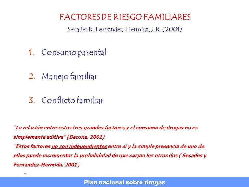 FACTORES DE RIESGO FAMILIARES Secades R. Fernandez-Hermida, J.R. (2001) 1.Consumo parental 2.Manejo familiar 3.Conflicto familiar * La relación entre
