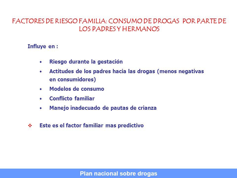FACTORES DE RIESGO FAMILIA: CONSUMO DE DROGAS POR PARTE DE LOS PADRES Y HERMANOS Influye en : Riesgo durante la gestación Actitudes de los padres haci
