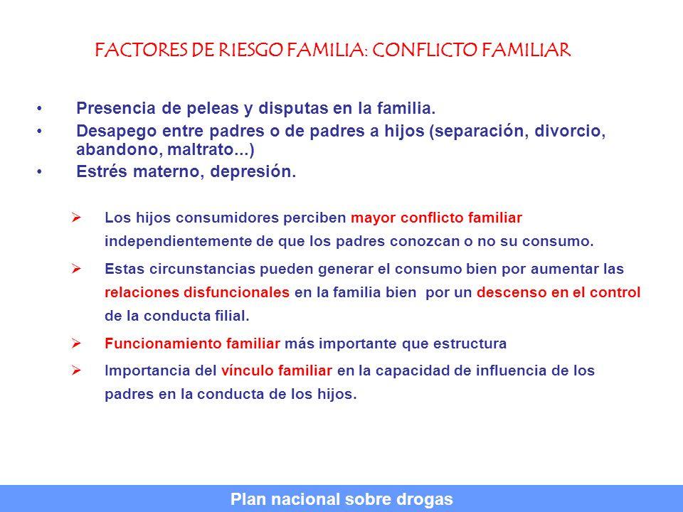 FACTORES DE RIESGO FAMILIA: CONFLICTO FAMILIAR Presencia de peleas y disputas en la familia. Desapego entre padres o de padres a hijos (separación, di